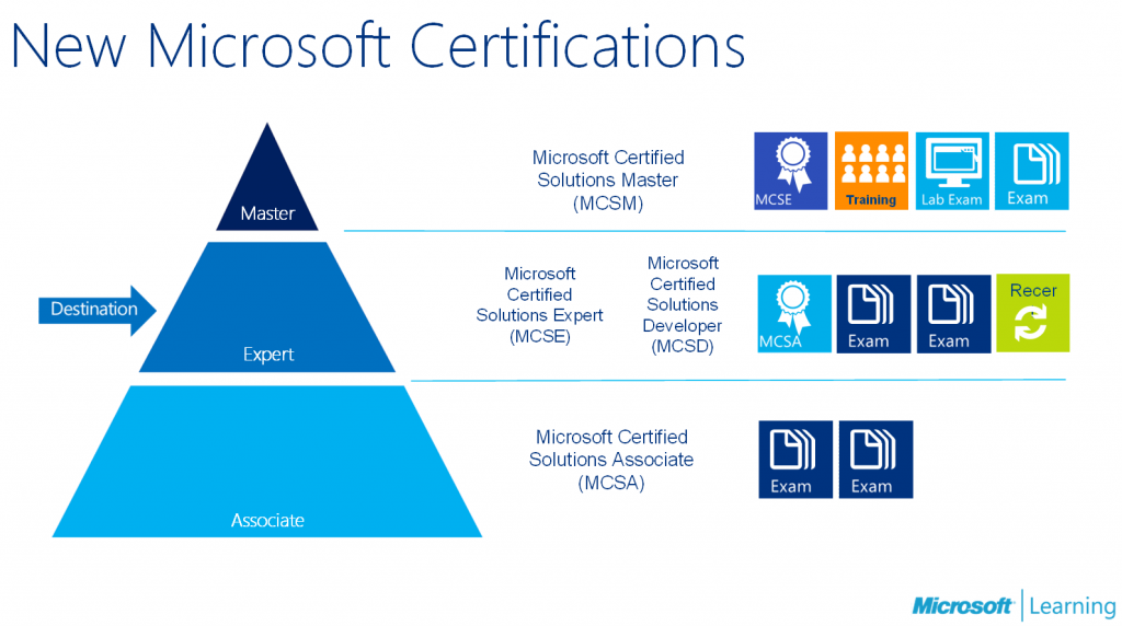 Career with Microsoft MCSA Certifications